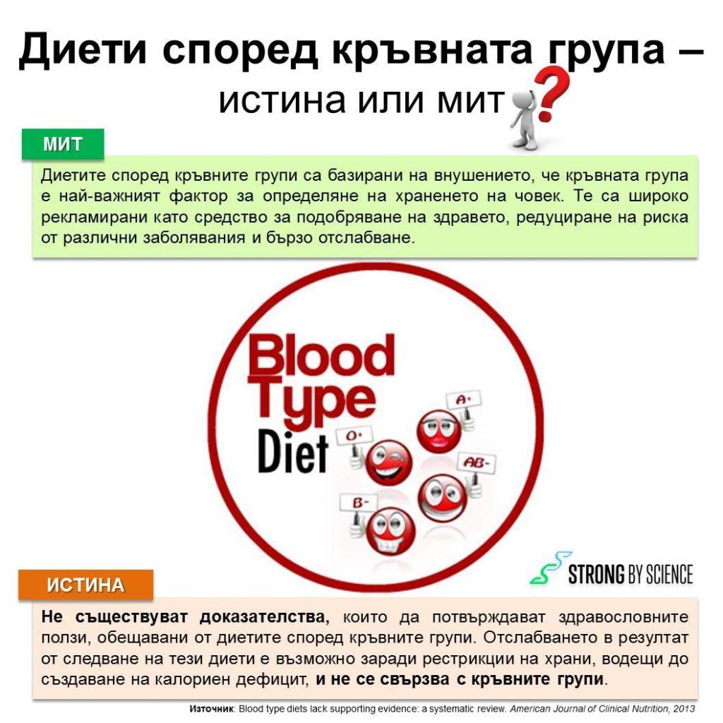 Диети според кръвната група