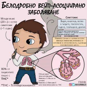 Белодробно вейп-асоциирано заболяване
