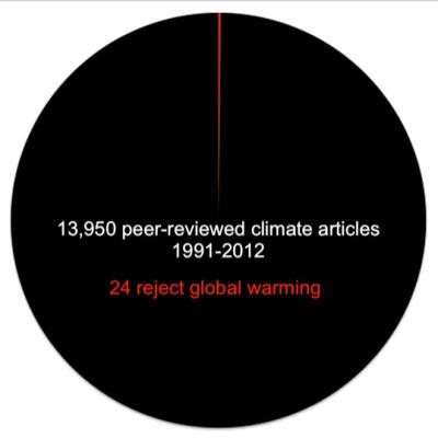 Графика на Powell - 99.96% консенсус за климатичните промени, причинени от човека